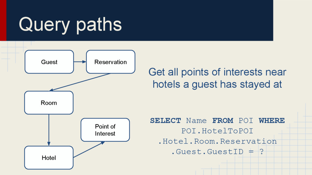 Query paths Get all points of interests near ho...