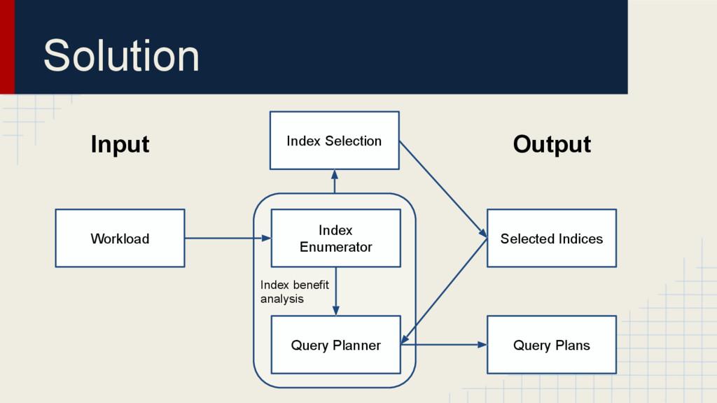 Solution Index Enumerator Query Planner Index S...