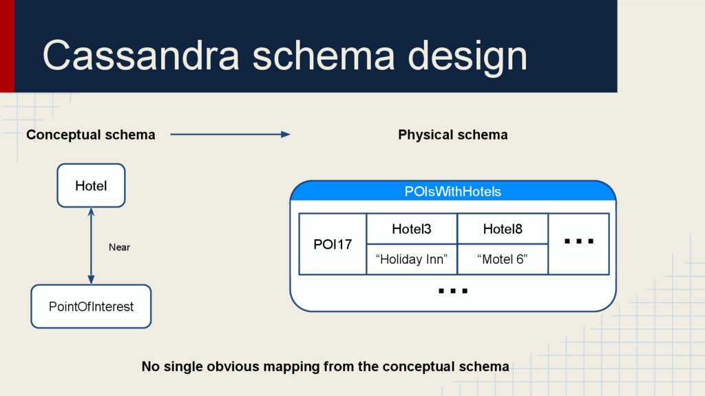 Cassandra schema design Physical schema POIsWit...