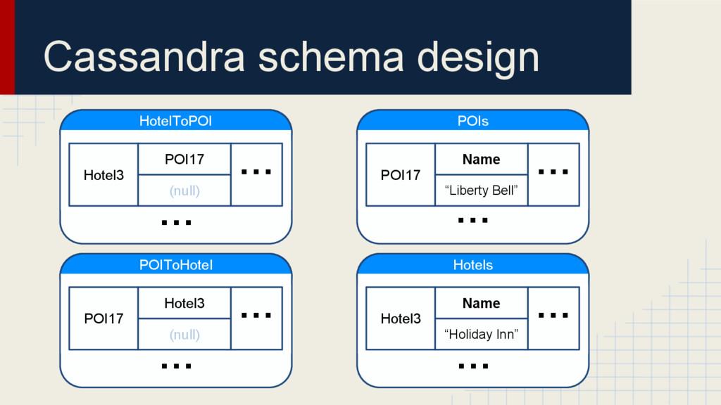 """Cassandra schema design POIs POI17 Name """"Libert..."""