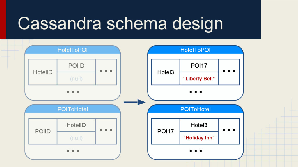 Cassandra schema design POIToHotel POI17 Hotel3...