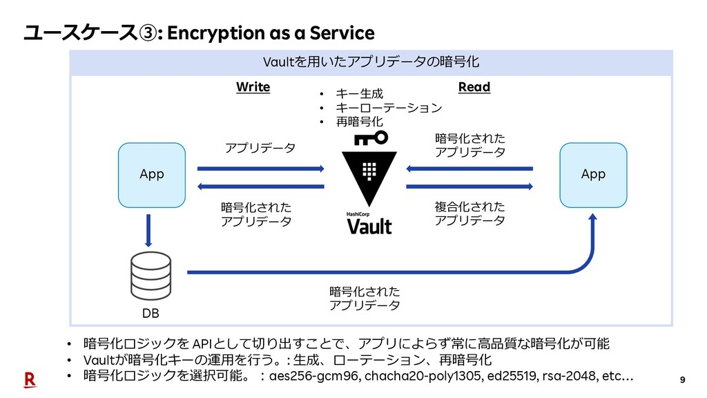 9 ユースケース③: Encryption as a Service Vaultを⽤いたアプリ...