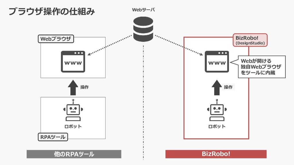 Webサーバ BizRobo! 他のRPAツール 操作 ロボット Webブラウザ RPAツール...
