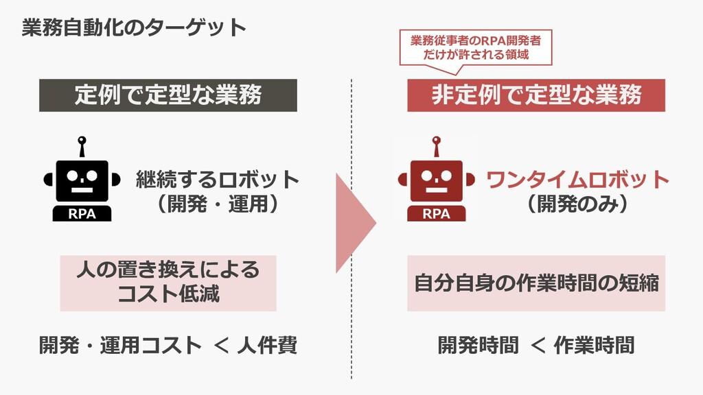 業務自動化のターゲット 定例で定型な業務 RPA 継続するロボット (開発・運⽤) 人の置き換...