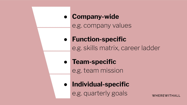 ● Company-wide e.g. company values ● Function-s...