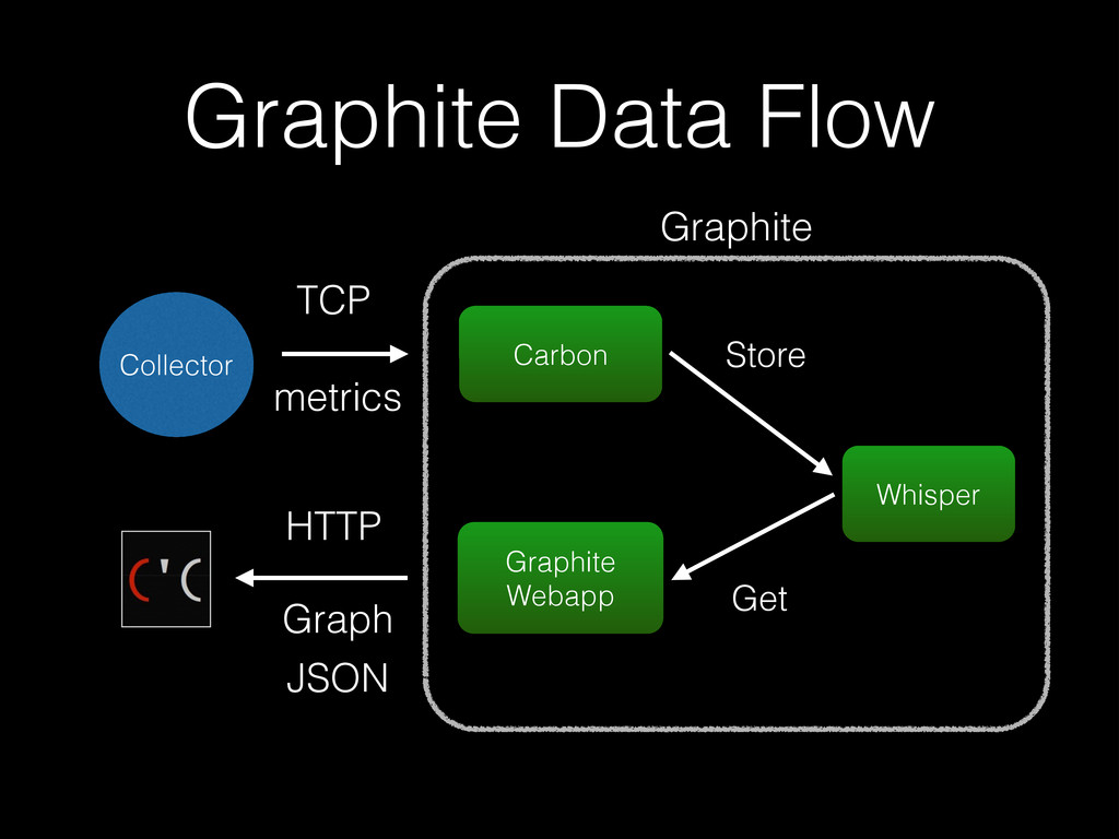 Graphite Data Flow Graphite Webapp Carbon Whisp...