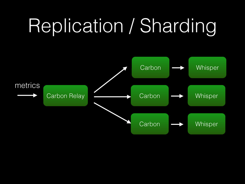 Replication / Sharding Carbon Relay Whisper met...