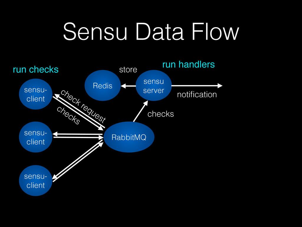 Sensu Data Flow sensu- client sensu- client Rab...