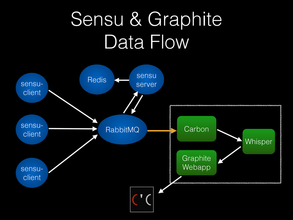 Sensu & Graphite Data Flow sensu- client sensu-...