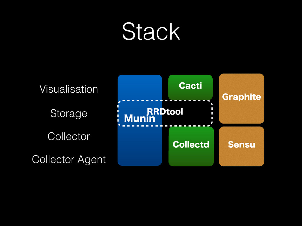 Stack Visualisation Storage Collector Collector...