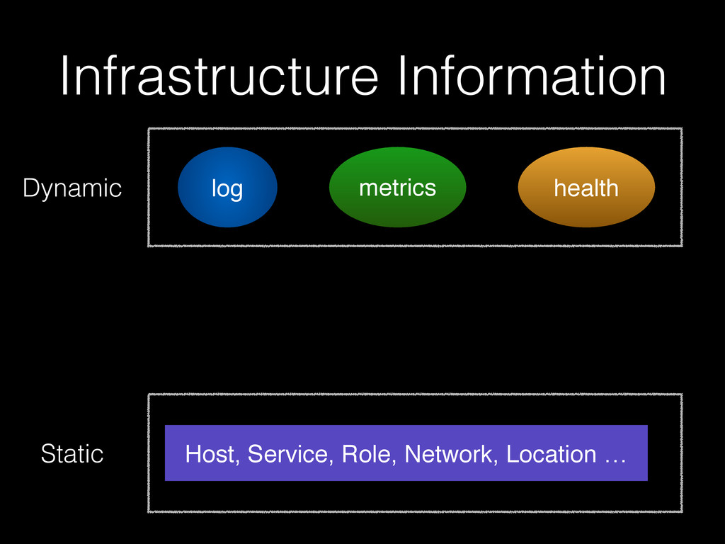 log health Infrastructure Information metrics D...