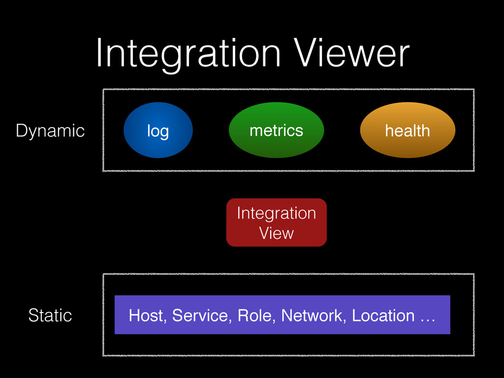 log health Integration Viewer metrics Dynamic S...