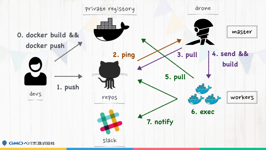 1. push 0. docker build && 