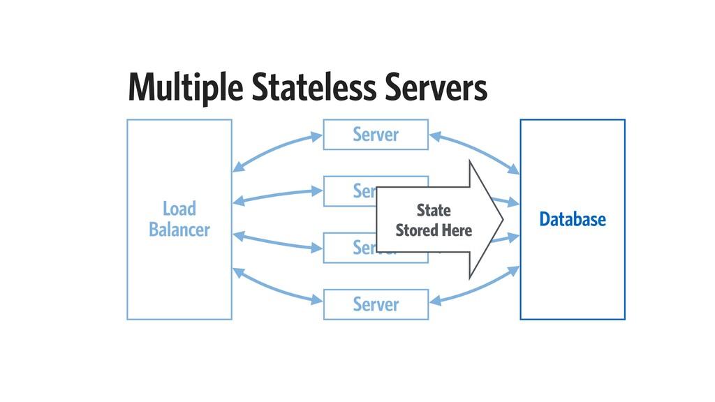 Multiple Stateless Servers Server Load Balancer...