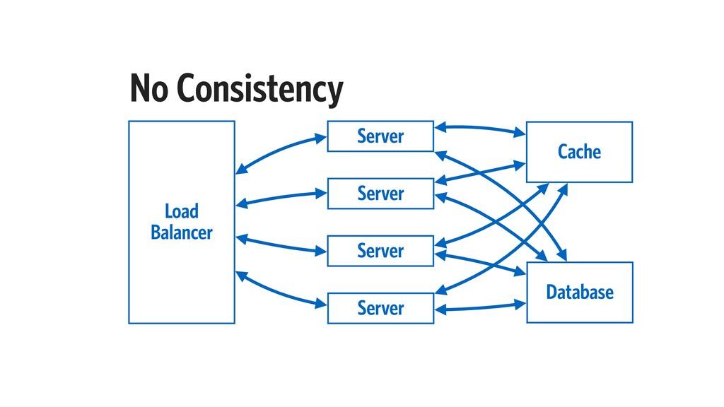 No Consistency Server Load Balancer Server Serv...