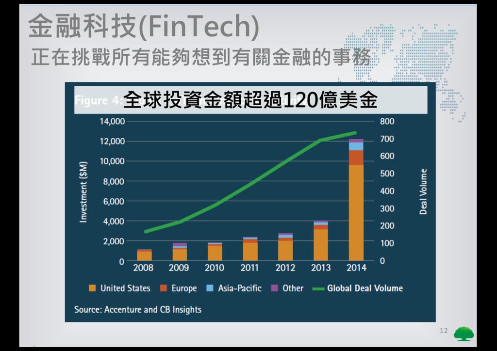 12 金融科技(FinTech) 正在挑戰所有能夠想到有關金融的事務 全球投資金額超過120億...
