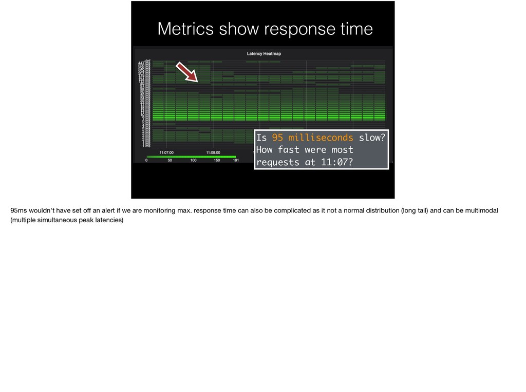 Metrics show response time Is 95 milliseconds s...
