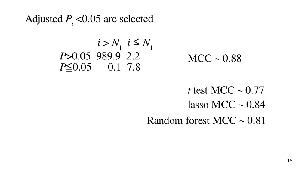 15 Adjusted P i <0.05 are selected i > N 1 i ≦ ...