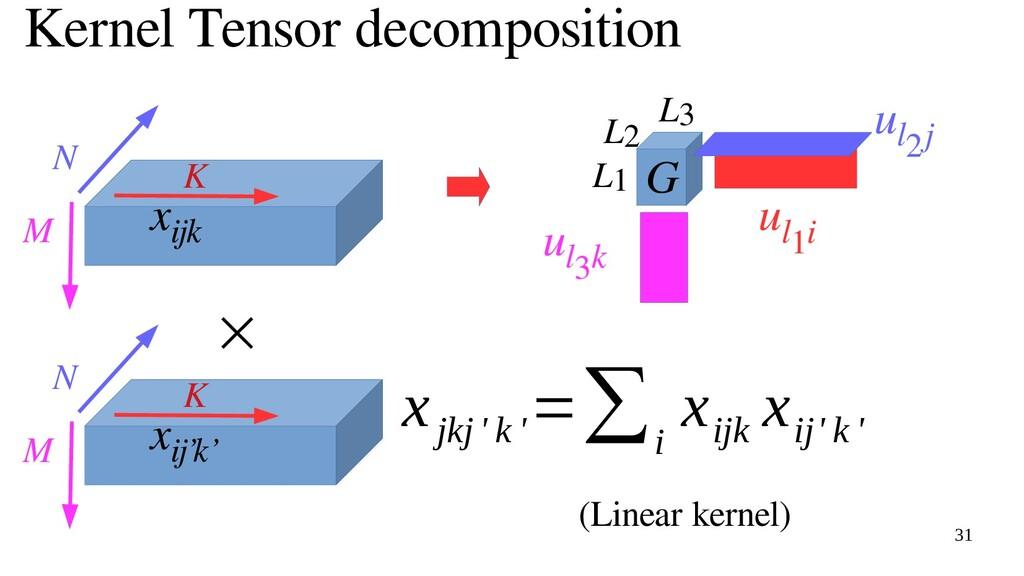 31 Kernel Tensor decomposition x ijk G u l1i u ...