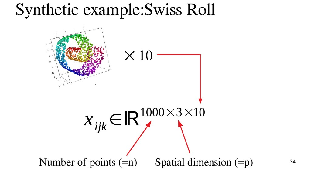34 Synthetic example:Swiss Roll x ijk ∈ℝ1000×3×...