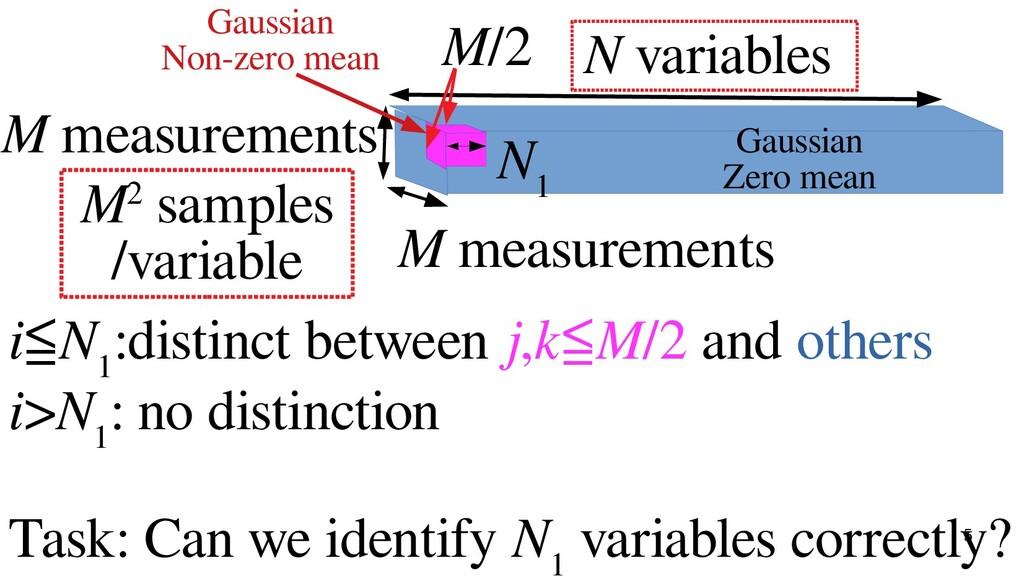 5 N variables N 1 M measurements M/2 M measurem...