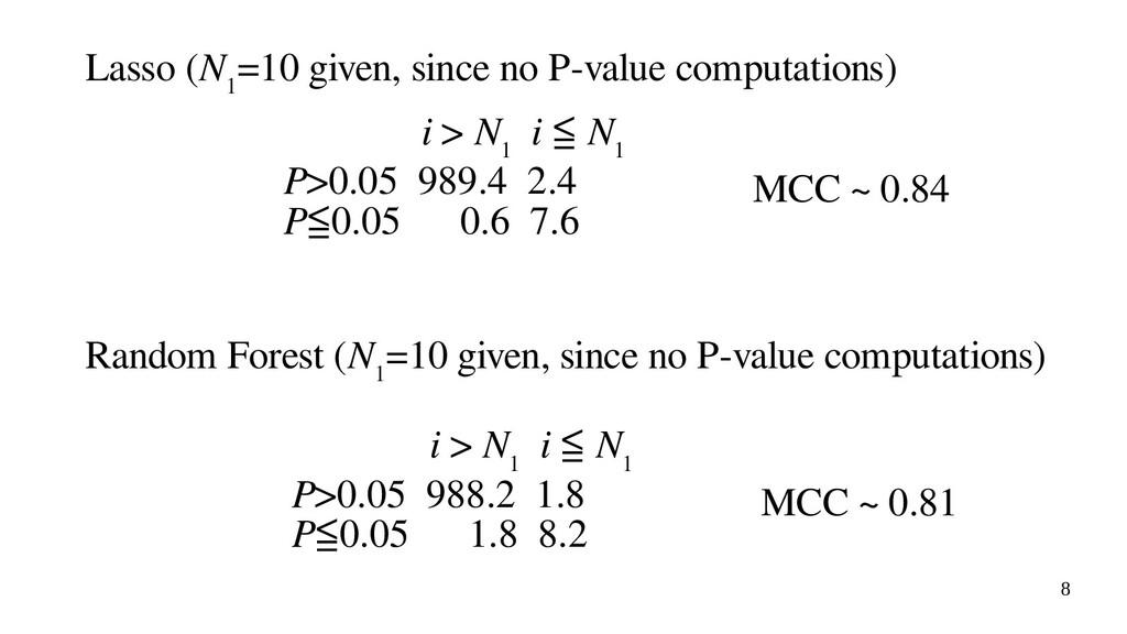 8 Lasso (N 1 =10 given, since no P-value comput...