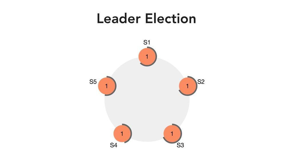 Leader Election