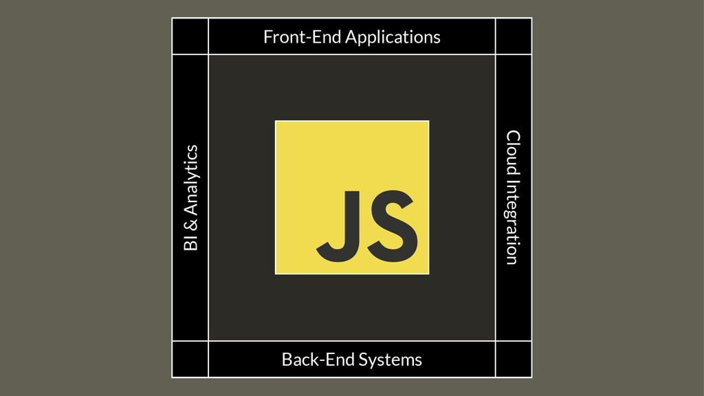 Front-End Applications Back-End Systems Cloud I...