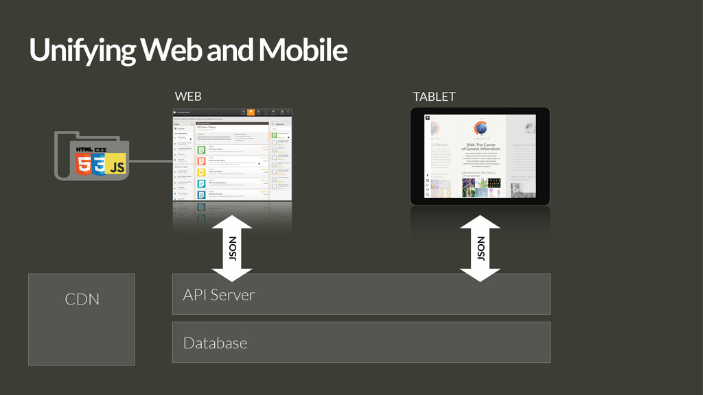 Unifying Web and Mobile WEB TABLET API Server J...