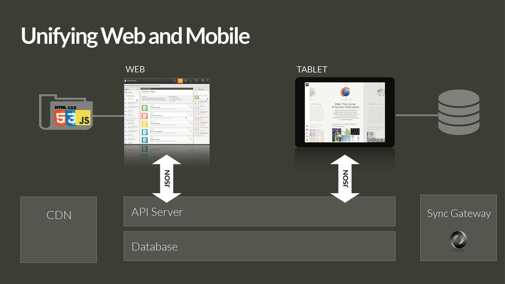 Sync Gateway Unifying Web and Mobile WEB TABLET...