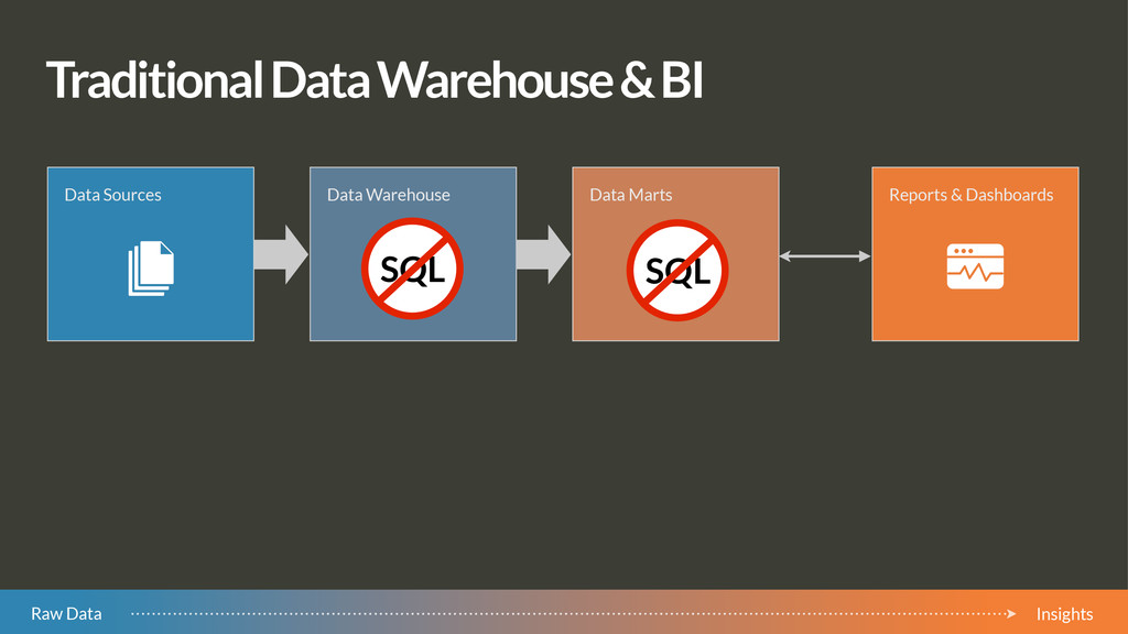 Traditional Data Warehouse & BI Data Sources Da...