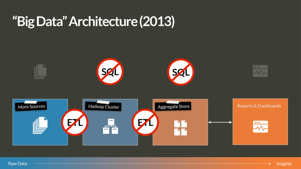"""Big Data"" Architecture (2013) SQL SQL Raw Data..."