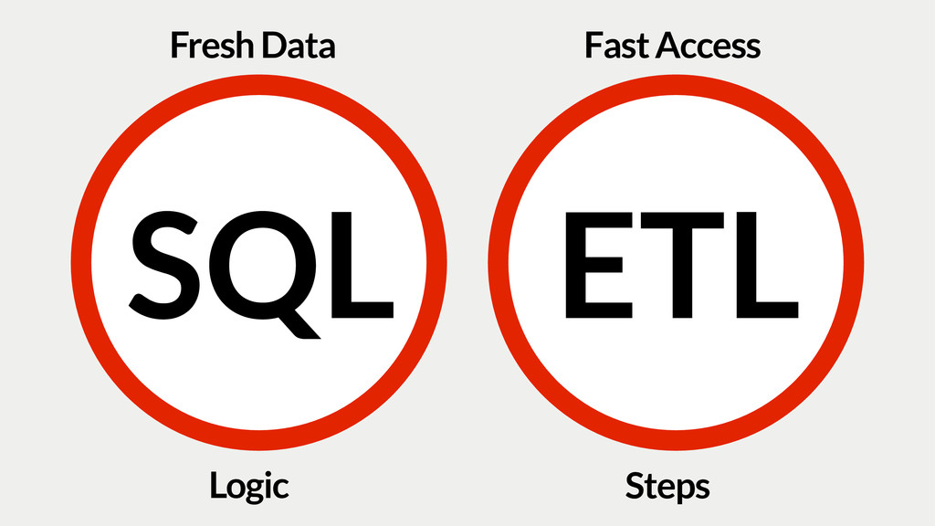 SQL ETL Logic Steps Fresh Data Fast Access