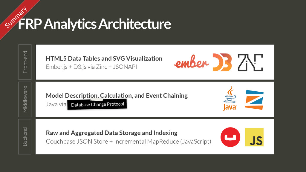 FRP Analytics Architecture HTML5 Data Tables an...