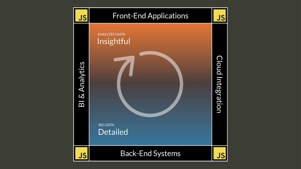 Front-End Applications Back-End Systems BI & An...