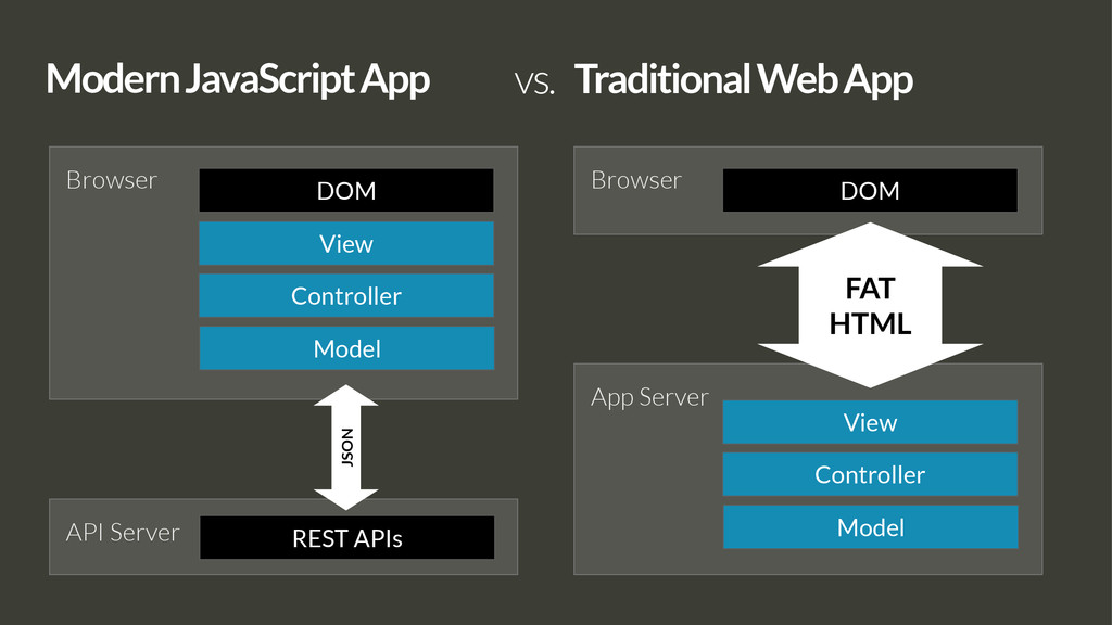 Browser API Server Modern JavaScript App Model ...