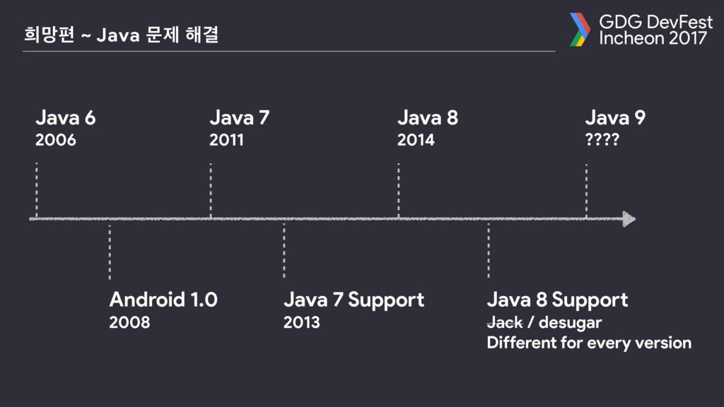 GDG DevFest Incheon 2017 ൞ݎಞ ~ Java ޙઁ ೧Ѿ Java...