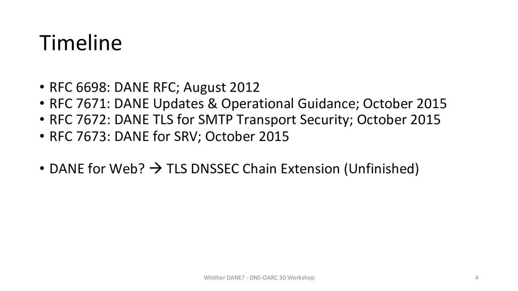 Timeline • RFC 6698: DANE RFC; August 2012 • RF...