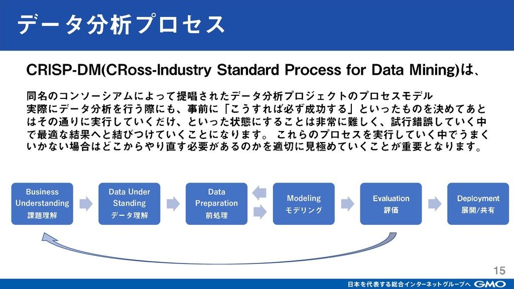Business Understanding Data Under Standing Data...