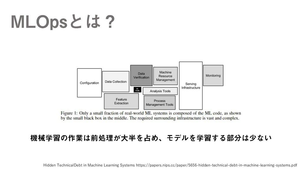 Hidden TechnicalDebt in Machine Learning System...