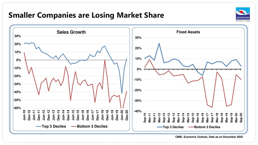 Smaller Companies are Losing Market Share -60% ...