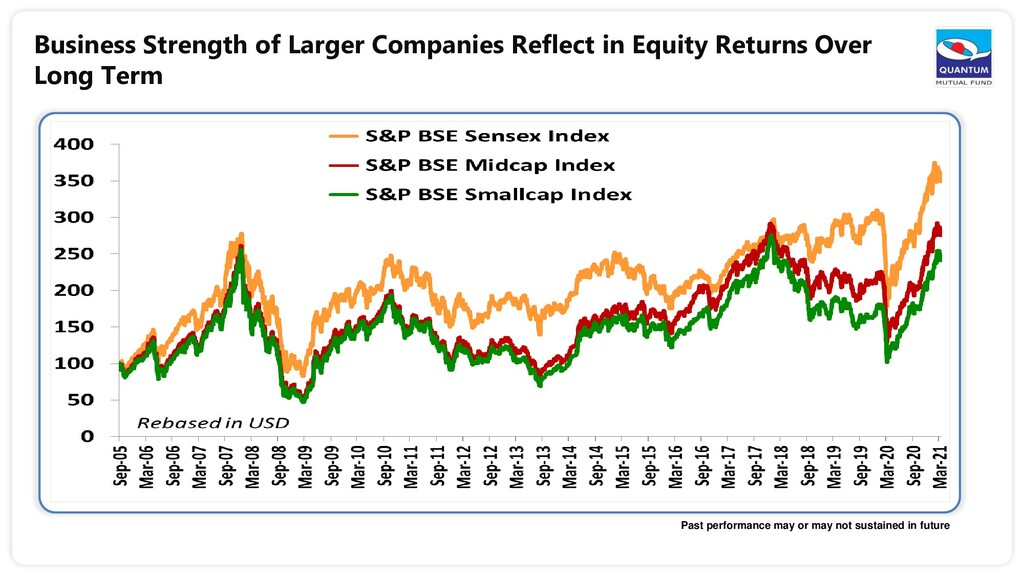 Business Strength of Larger Companies Reflect i...