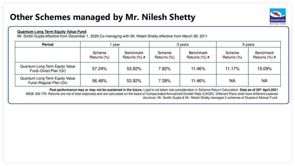 Other Schemes managed by Mr. Nilesh Shetty Quan...