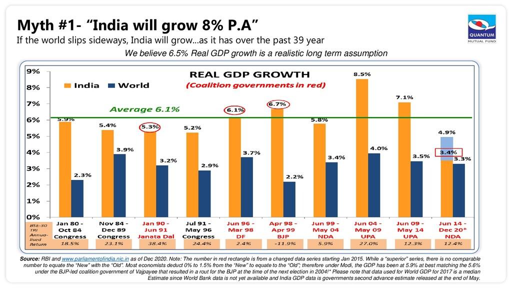 "Myth #1- ""India will grow 8% P.A"" If the world ..."