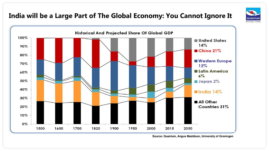 India will be a Large Part of The Global Econom...