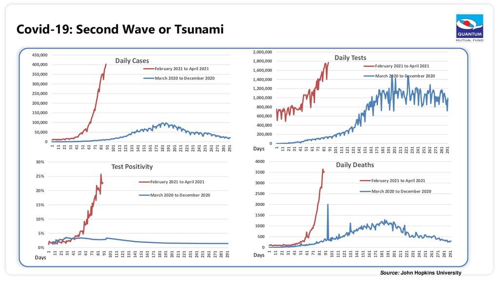 Covid-19: Second Wave or Tsunami Source: John H...
