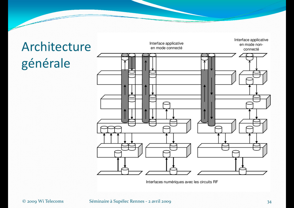 Architecture générale Interface applicative en ...