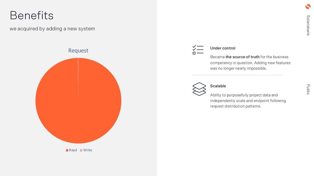 Solarisbank Public Benefits we acquired by addi...