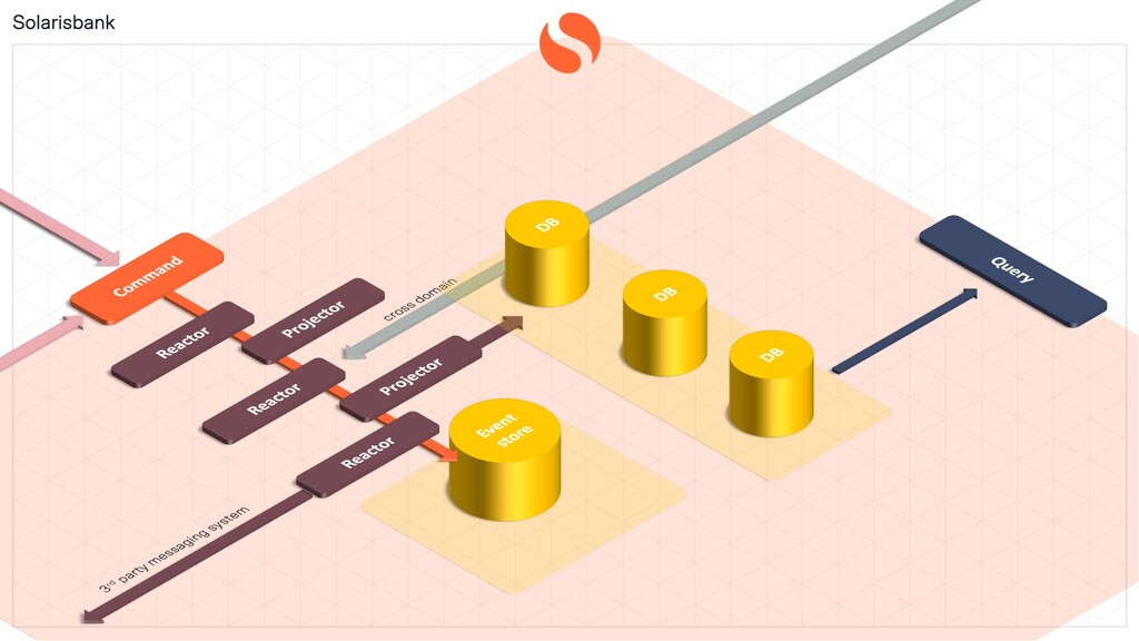 Solarisbank Public