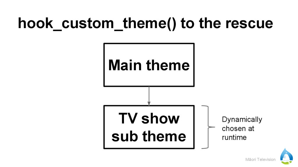 Māori Television hook_custom_theme() to the res...